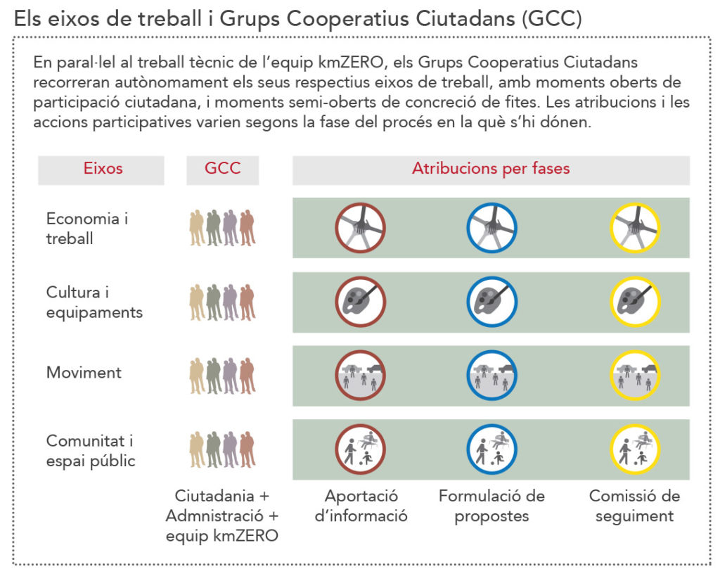 Els eixos de treball i Grups Cooperatius Ciutadans (GCC)