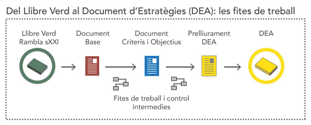 Del Llibre Verd al Document d'Estratègies (DEA): les fites de treball