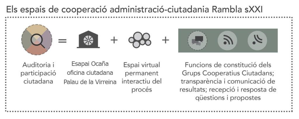 Els espais de cooperació administració-ciutadania Rambla sXXI