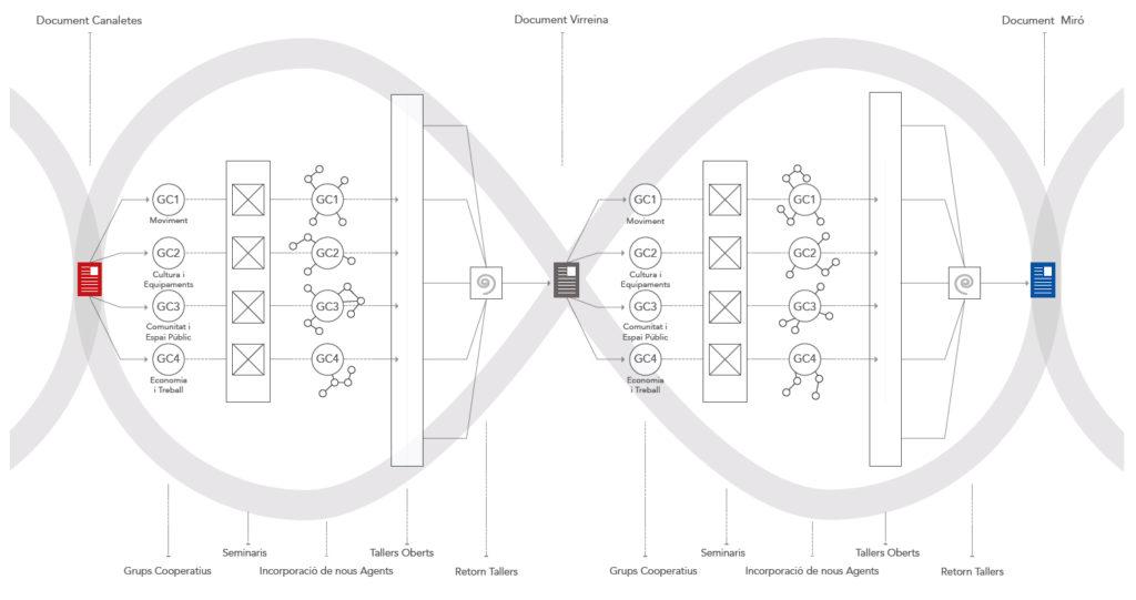 Dinàmiques dels grups cooperatius, seminaris i tallers del procès cooperatiu